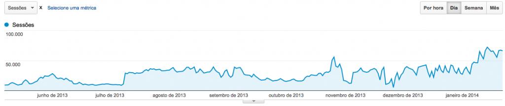 Crescimento de visitas